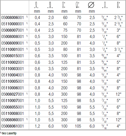 Шлицевая отвёртка 334+335 2,0-12 мм Wera