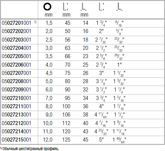 Г-образный ключ, метрический, BlackLaser, короткий 2,5 мм WERA 05027203001